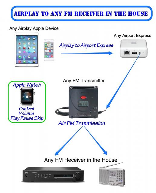 AirPlay to Any FM Receiver in the House-imageuploadedbyimore-forums1437074761.644815.jpg