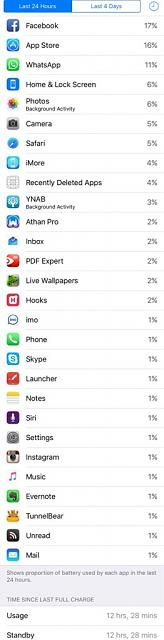Battery usage status in iPhone 6s-imoreappimg_20160208_213943.jpg