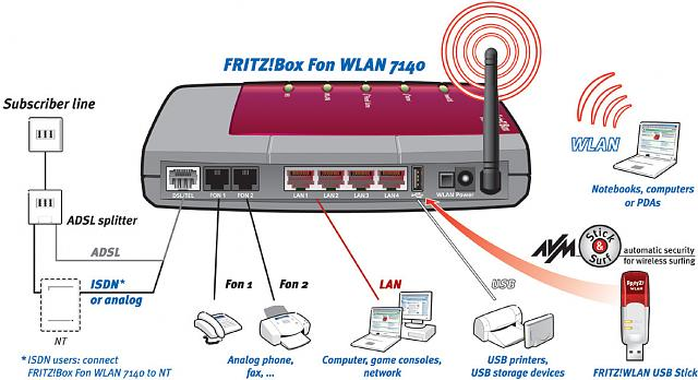 Forum Game: Numbers, Numbers-avm-fritzbox-fon-wlan-7140-annex-b.jpg