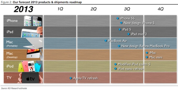 Alleged 2013 Apple Roadmap-2013_apple_roadmap.jpeg