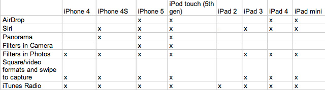 iOS 7: Which Devices Get Which Features-grid.jpg
