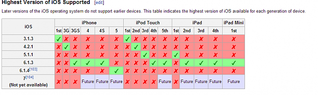 Anyone already decided not upgrading to ios 7?-ios-stats.png