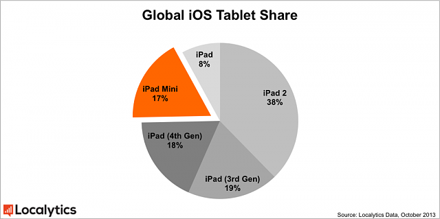 Do you guys think Retina Ipad Mini will outsell its bigger brother?-global-ios-tablet-share2-1024x511.png