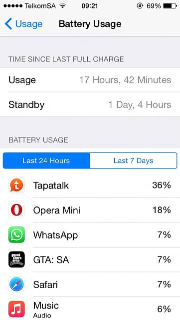 How is your iPhone 5 battery life?-imageuploadedbytapatalk1428477819.108566.jpg