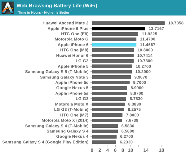 My Galaxy note 3 would have never done this.-iphone-6-web-browsing-battery-life-anandtech-001.png