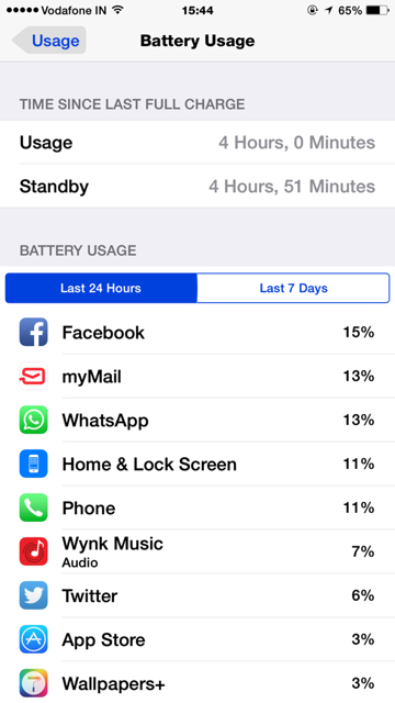 Show us your battery life on your 6 Plus-imageuploadedbyimore-forums1421230531.957917.jpg