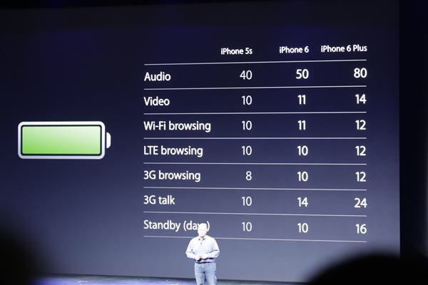 iPhone 6 battery life?-image.jpg