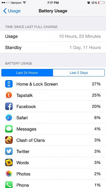 What are your first impressions regarding battery life on the iPhone 6??-imageuploadedbytapatalk1411341456.496269.jpg