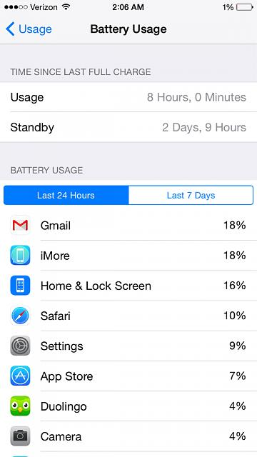 What are your first impressions regarding battery life on the iPhone 6??-imageuploadedbyimore-forums1411616316.978038.jpg