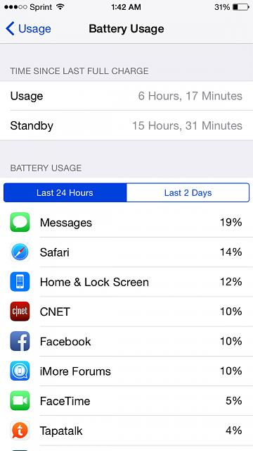 What are your first impressions regarding battery life on the iPhone 6??-imageuploadedbyimore-forums1411713906.391798.jpg