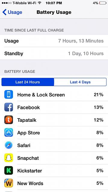 My iPhone 6 Battery life-imageuploadedbytapatalk1414994924.418315.jpg
