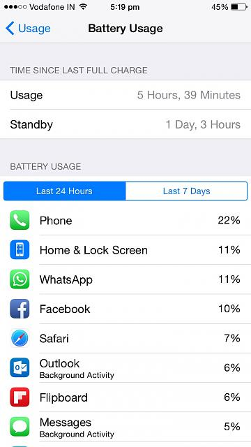 What are your first impressions regarding battery life on the iPhone 6??-imageuploadedbytapatalk1427457081.801330.jpg
