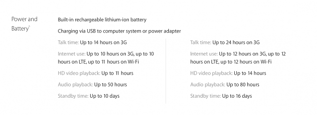 How long is the 6s Plus battery life?-screen-shot-2015-09-23-1.24.40-am.png