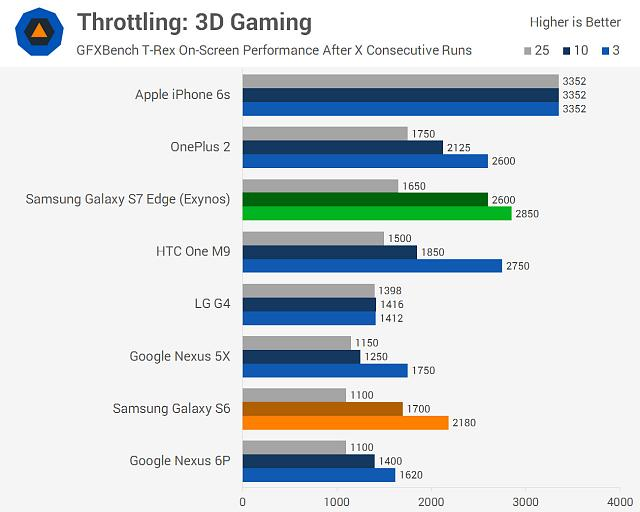 What is better? Samsung S6 or iPhone 6s?-s7edgechart-21.jpg