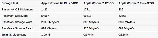 What storage size is recommended for Iphone 7 plus?-6hwiwdl.jpg