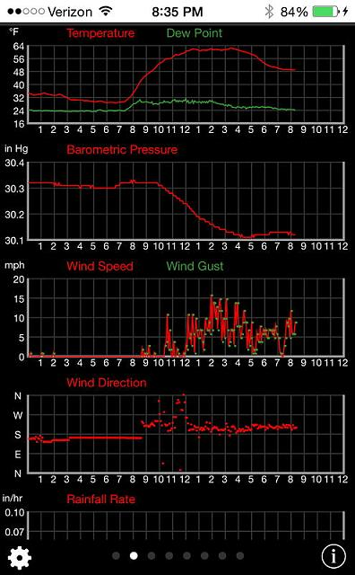 BeWeather 2 for iPhone-pws-graphs.jpg