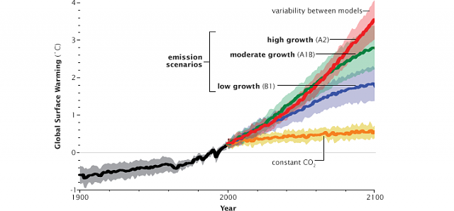 Why is the climate change debate a political one in the United States?-ipcc_scenarios.png