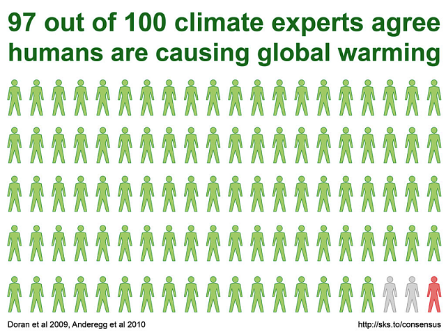 Why is the climate change debate a political one in the United States?-climate-change-scientific-consensus.png