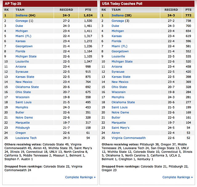 any NCAAB fans around here??-screen-shot-2013-02-25-11.40.32-am.png