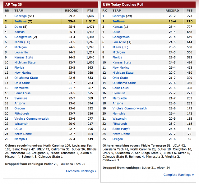 any NCAAB fans around here??-screen-shot-2013-03-04-12.21.20-pm.png